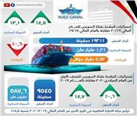 بالإنفوجراف| مؤشرات إيجابية في قناة السويس رغم أزمة فيروس كورونا