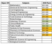 جامعة القاهرة تتصدر الجامعات المصرية في تصنيف «شنغهاي» لعام 2020
