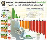 إنفوجراف.. الجنيه المصري الأفضل أداءً بين عملات الأسواق الناشئة خلال 3 سنوات