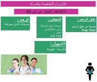 سبتمبر شهر التوعية بأورام المرأة.. ما تريدين معرفته عنها