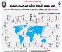 إنفوجراف.. مصر تتصدر الأسواق الناشئة في احتواء التضخم