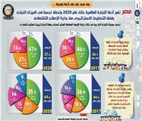 بالإنفوجراف .. مصر تعبر أزمة التجارة العالمية خلال عام 2020