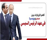 إنفوجراف   أهم الزيارات بين مصر وروسيا في عهد الرئيس السيسي
