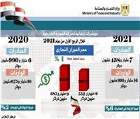 جامع: 6% زيادة في الصادرات غير البترولية و2% ارتفاع حجم الواردات