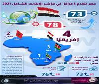 إنفوجرافيك| «معلومات الوزراء»: مصر تتقدم 5 مراكز في مؤشر الإنترنت 2021