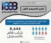 التخطيط: 8600 شاب سجلوا بـ«حملة ريادة الأعمال» خلال أسبوعها الأول