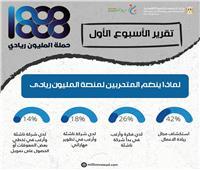 «التخطيط» تصدر تقريرًا حول المتقدمين لحملة «المليون ريادي»