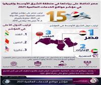 إنفوجراف| مصر تحافظ على ريادتها بالشرق الأوسط فيمؤشر الخدمات العالمية 2021