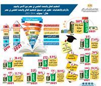 بالأرقام .. التعليم العالي  يشهد تطورا غير مسبوق خلال الـ 7 سنوات الماضية
