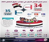 مصر ضمن أفضل الدول في مؤشر حقوق الطفل 2021| إنفوجرافيك