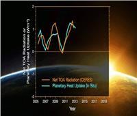 """ناسا: """"خلل إيجابي في الطاقة"""" يؤدي إلى ارتفاع درجة حرارة الكوكب"""