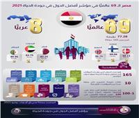 انفوجراف   مصر في المركز الـ 69 عالمياً في مؤشر جودة الحياة