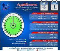 مرصد الكهرباء: 32 ألفا و 600 ميجاوات أقصى حمل متوقع اليوم