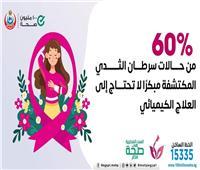 الصحة: اكتشاف سرطان الثدي مبكرا يغني عن العلاج الكميائي