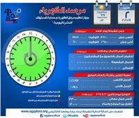 مرصد الكهرباء: 33 ألف ميجاوات أقصى حمل متوقع اليوم