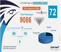 اليوم.. مصر للطيران تسير 72 رحلة جوية لنقل 9 آلاف راكب
