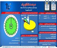 «مرصد الكهرباء»: 14 ألفًا و650 ميجاوات زيادة احتياطية في الإنتاج اليوم
