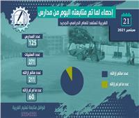 تعليم الغربية تتفقد 1478 مدرسة على مدار 8 أيام استعدادًا للعام الدراسي الجديد