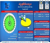 «مرصد الكهرباء»: 15 ألفا و 850 ميجا وات زيادة احتياطية في الانتاج اليوم