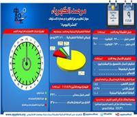 «مرصد الكهرباء»: 18 ألفا و 950 ميجاوات زيادة احتياطية في الإنتاج