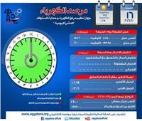 """""""مرصد الكهرباء"""": 15 ألفا و 150 ميجاوات زيادة احتياطية في الإنتاج اليوم"""
