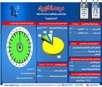 «مرصد الكهرباء»: 18 ألفا و350 ميجاوات زيادة احتياطية في الإنتاج اليوم