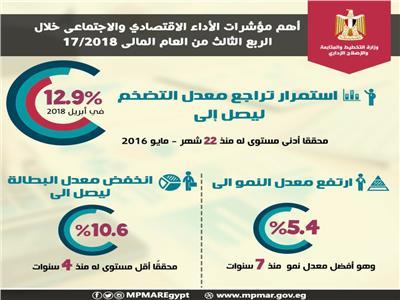 التخطيط: معدل التضخم تراجع إلى 12.9% فى أبريل