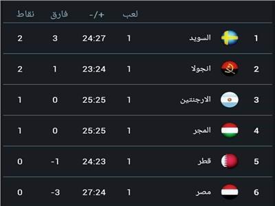 ترتيب مصر بمونديال العالم لكرة اليد