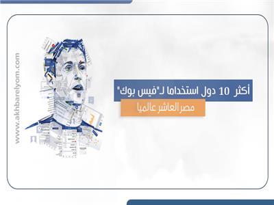 """أكثر 10 دول استخداما لـ""""فيس بوك""""..مصر العاشر عالميا"""