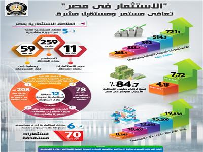 """""""الاستثمار في مصر"""" تعافي مستمر ومستقبل مشرق"""