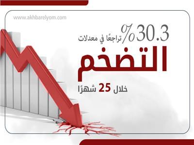 انفوجراف   30.3% تراجعًا في معدلات التضخم خلال 25 شهرًا