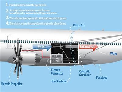 التصميم كهربائي للطائرات