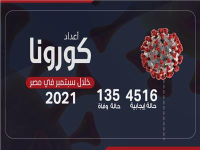 أعداد كورونا خلال سبتمبر 2021