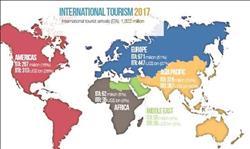 1.3 مليار سائح خلال 2017 ومصر والإمارات الأكثر انتعاشاً بالشرق الأوسط