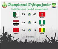 ننشر نتائج الجولة الأولى لبطولة أفريقيا للشباب لكرة اليد بالمغرب