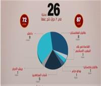 الإفتاء: 26 عملية إرهابية أستهدف 7 دول خلال أسبوع
