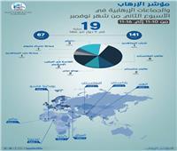 مرصد الإفتاء: أفغانستان على رأس الدول الأكثر تعرضًا للعمليات الإرهابية