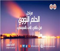 فيديوجراف| مراحل الحلم النووي من «ناصر» إلى «السيسي»