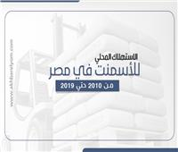 انفوجراف | الاستهلاك المحلي للاسمنت في مصر خلال 9 سنوات