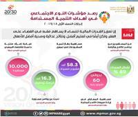 إنفوجراف| التخطيط: السيدات يشكلن نسبة 89% من المستفيدين من «تكافل وكرامة»