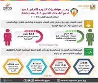 التخطيط: استفادة 38 مليون سيدة من دعم رغيف الخبز خلال 2018