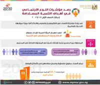 إنفوجراف| التخطيط: زيادة مشاركة النساء في التكنولوجيا والعلوم والابتكار