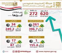 إنفوجراف| وزارة التخطيط تطلق تقرير «حصاد مرحلة البناء في 90 يوم»