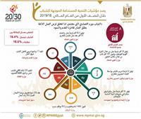 بالانفوجراف| «التخطيط» تعلن مؤشرات التنمية المستدامة الخاصة بالشباب