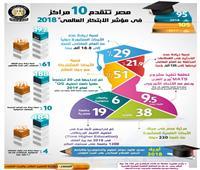 بالإنفوجراف| مصر تتقدم 10 مراكز في مؤشر الابتكار العالمي خلال 2018