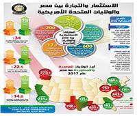 بالإنفوجراف .. تعرف على حجم الاستثمار والتبادل التجاري بين مصر وأمريكا