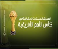 إنفوجراف| تصنيف المنتخبات المشاركة في كأس الأمم الأفريقية