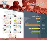مرصد الإفتاء: 19 عملية إرهابية تستهدف 9 دول خلال أسبوع