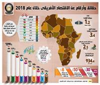بالإنفوجراف  معلومات عن اتفاقية التجارة الحرة الأفريقية وحجم التبادل التجاري بين مصر وأفريقيا