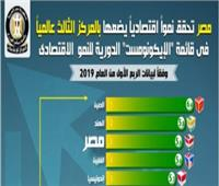 إنفوجراف| مصر بالمركز الثالث عالمياً في قائمة «الإيكونومست» للنمو الاقتصادي